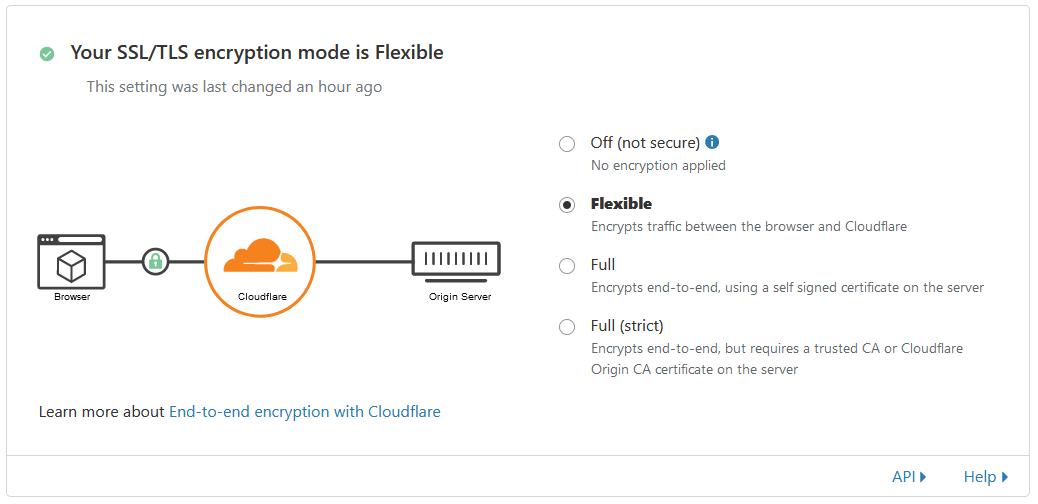 Cloudflare - SSL-TLS