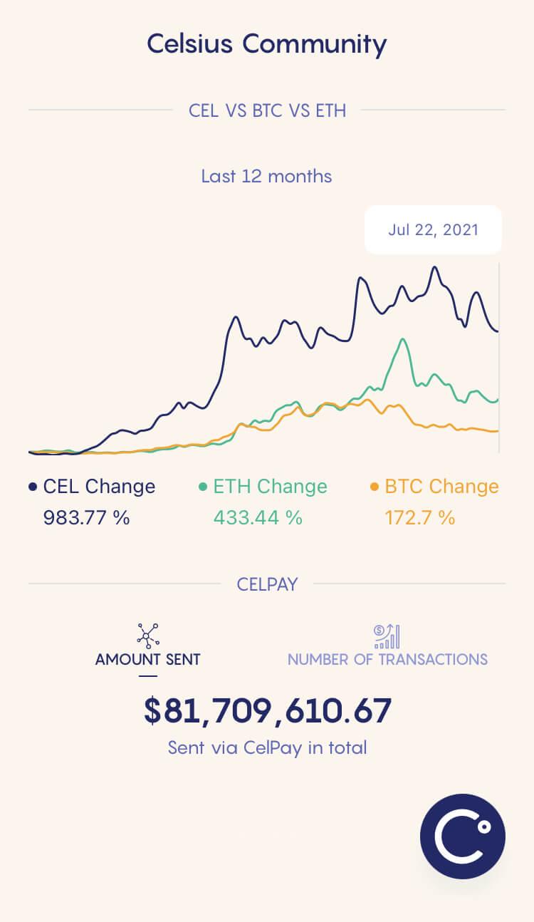 Celsius Network - Community - CEL Price